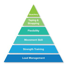Injury prevention Pyramid